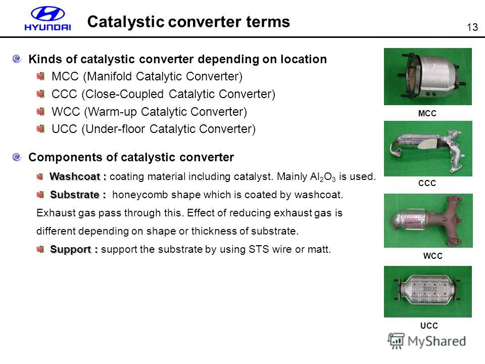 13 Kinds of catalystic converter depending on location MCC (Manifold Catalytic Converter) CCC (Close-Coupled Catalytic Converter) WCC (Warm-up Catalytic Converter) UCC (Under-floor Catalytic Converter) Components of catalystic converter Washcoat : Wa