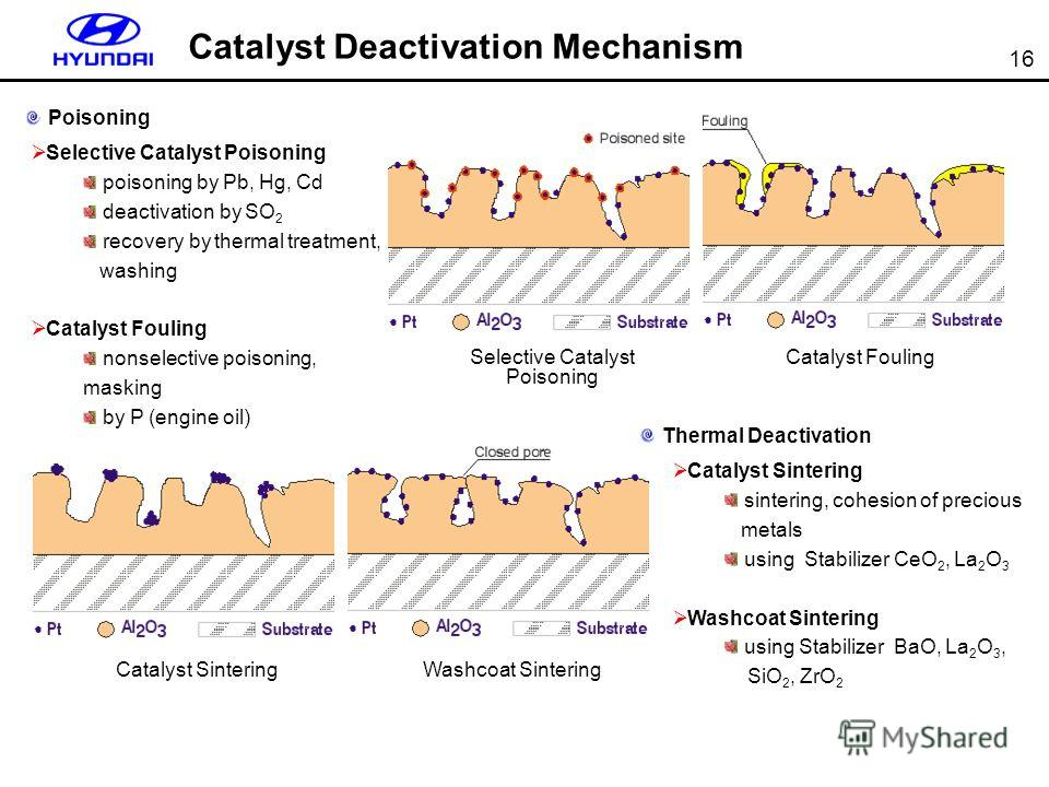 16 Selective Catalyst Poisoning Catalyst Fouling Catalyst SinteringWashcoat Sintering Selective Catalyst Poisoning poisoning by Pb, Hg, Cd deactivation by SO 2 recovery by thermal treatment, washing Catalyst Fouling nonselective poisoning, masking by