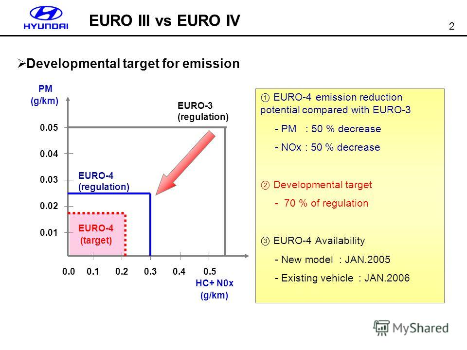 2 EURO III vs EURO IV Developmental target for emission EURO-4 emission reduction potential compared with EURO-3 - PM : 50 % decrease - NOx : 50 % decrease Developmental target - 70 % of regulation EURO-4 Availability - New model : JAN.2005 - Existin