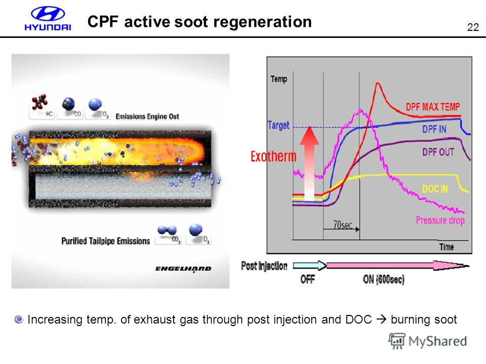 22 CPF active soot regeneration Increasing temp. of exhaust gas through post injection and DOC burning soot