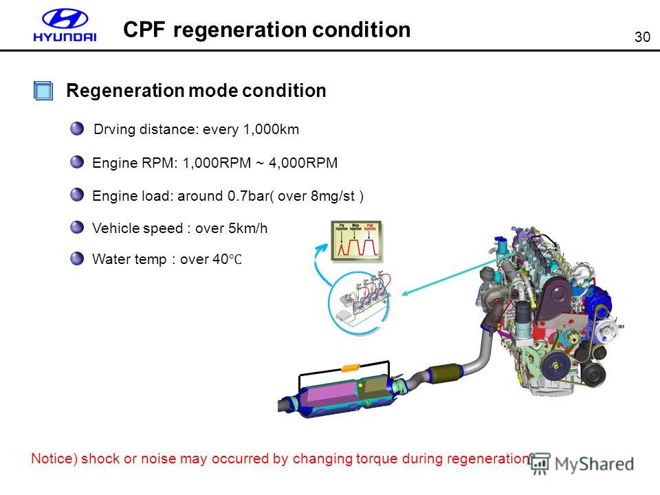 30 Regeneration mode condition Drving distance: every 1,000km Engine RPM: 1,000RPM ~ 4,000RPM Engine load: around 0.7bar( over 8mg/st ) Vehicle speed : over 5km/h Water temp : over 40 Notice) shock or noise may occurred by changing torque during rege