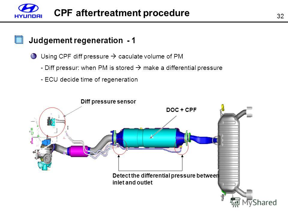 32 Judgement regeneration - 1 Using CPF diff pressure caculate volume of PM - Diff pressur: when PM is stored make a differential pressure - ECU decide time of regeneration DOC + CPF Diff pressure sensor Detect the differential pressure between inlet