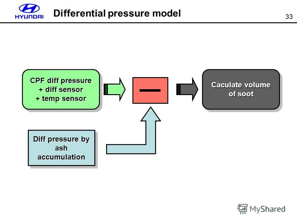 33 Differential pressure model CPF diff pressure + diff sensor + temp sensor CPF diff pressure + diff sensor + temp sensor Caculate volume of soot Diff pressure by ash accumulation