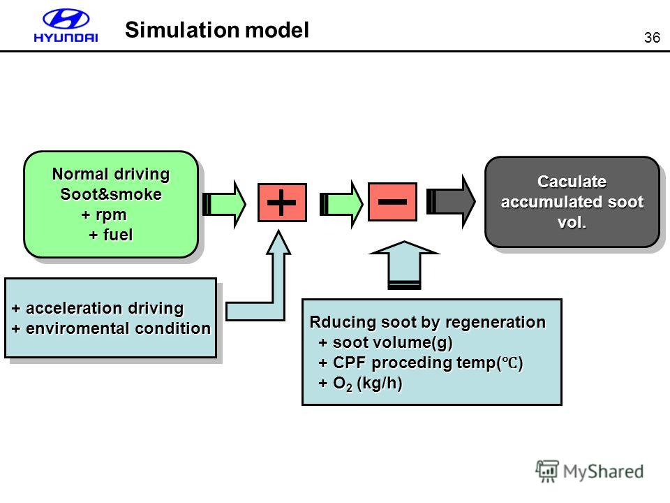 36 Simulation model Normal driving Soot&smoke + rpm + fuel Normal driving Soot&smoke + rpm + fuel Caculate accumulated soot vol. Rducing soot by regeneration + soot volume(g) + soot volume(g) + CPF proceding temp( ) + CPF proceding temp( ) + O 2 (kg/