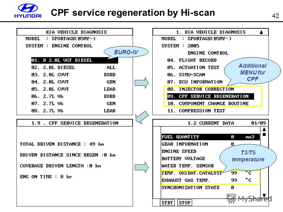 42 EURO-IV Additional MENU for CPF T3/T5 temperature CPF service regeneration by Hi-scan