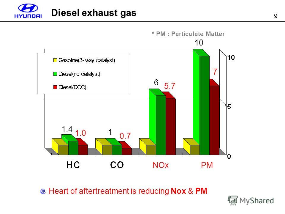 9 1.4 1 6 10 7 5.7 0.7 1.0 NOxPM * PM : Particulate Matter Heart of aftertreatment is reducing Nox & PM Diesel exhaust gas