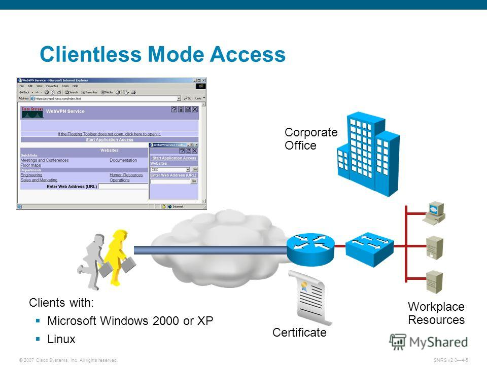 © 2007 Cisco Systems, Inc. All rights reserved.SNRS v2.04-5 Certificate Clientless Mode Access Clients with: Microsoft Windows 2000 or XP Linux Corporate Office Workplace Resources