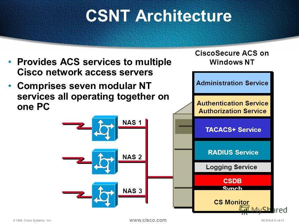 © 1999, Cisco Systems, Inc. www.cisco.com MCNSv2.04-13 CSNT Architecture Provides ACS services to multiple Cisco network access servers Comprises seven modular NT services all operating together on one PC CiscoSecure ACS on Windows NT NAS 1 NAS 2 NAS