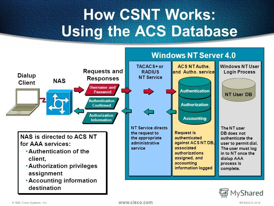 © 1999, Cisco Systems, Inc. www.cisco.com MCNSv2.04-14 How CSNT Works: Using the ACS Database Authorization Information NAS is directed to ACS NT for AAA services: Authentication of the client, Authorization privileges assignment Accounting informati