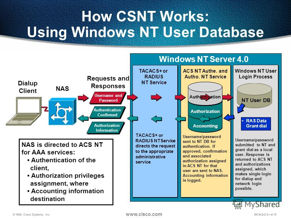 © 1999, Cisco Systems, Inc. www.cisco.com MCNSv2.04-15 How CSNT Works: Using Windows NT User Database NAS is directed to ACS NT for AAA services: Authentication of the client, Authorization privileges assignment, where Accounting information destinat
