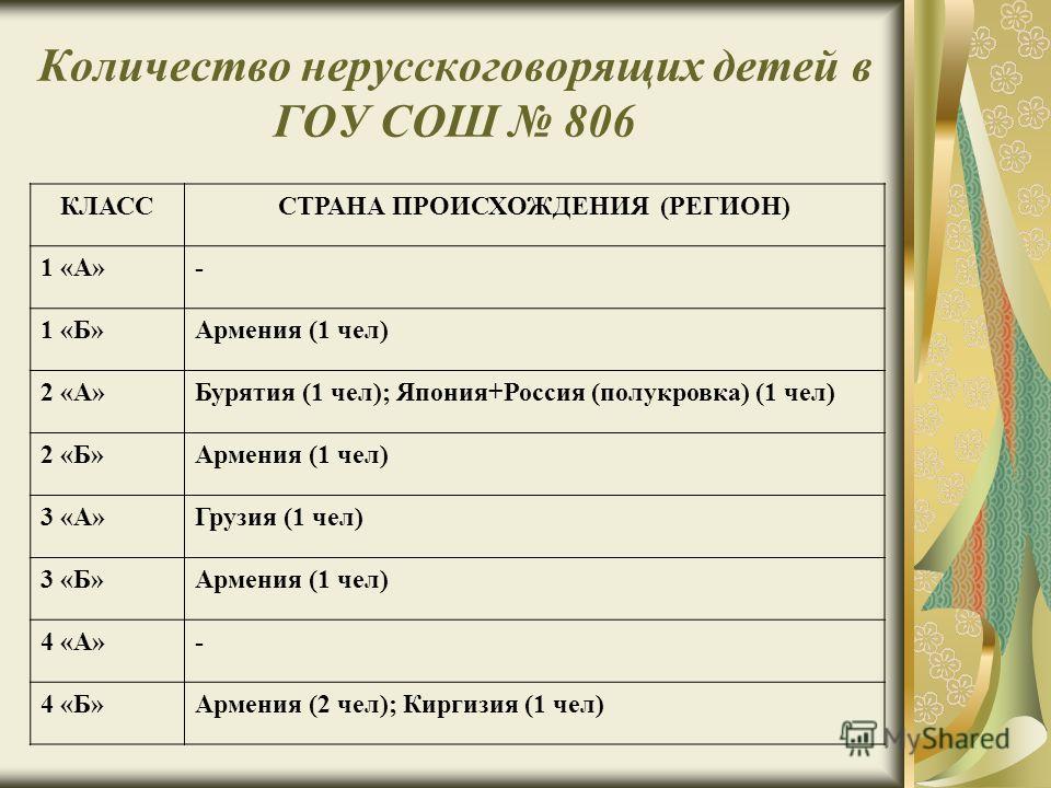 Количество нерусскоговорящих детей в ГОУ СОШ 806 КЛАСССТРАНА ПРОИСХОЖДЕНИЯ (РЕГИОН) 1 «А»- 1 «Б»Армения (1 чел) 2 «А»Бурятия (1 чел); Япония+Россия (полукровка) (1 чел) 2 «Б»Армения (1 чел) 3 «А»Грузия (1 чел) 3 «Б»Армения (1 чел) 4 «А»- 4 «Б»Армения