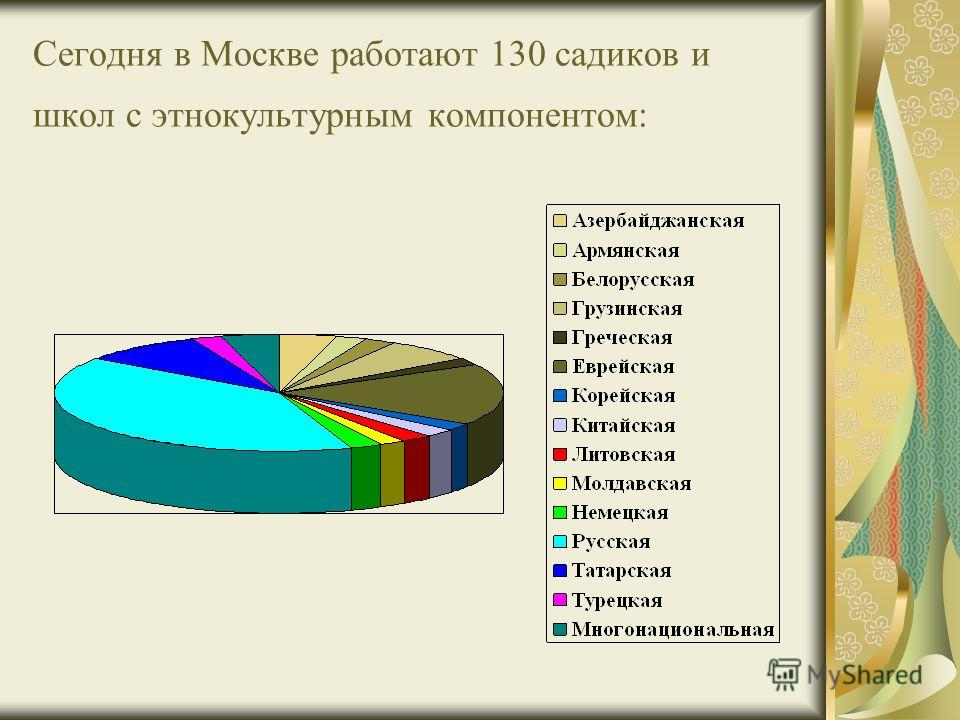 Сегодня в Москве работают 130 садиков и школ с этнокультурным компонентом: