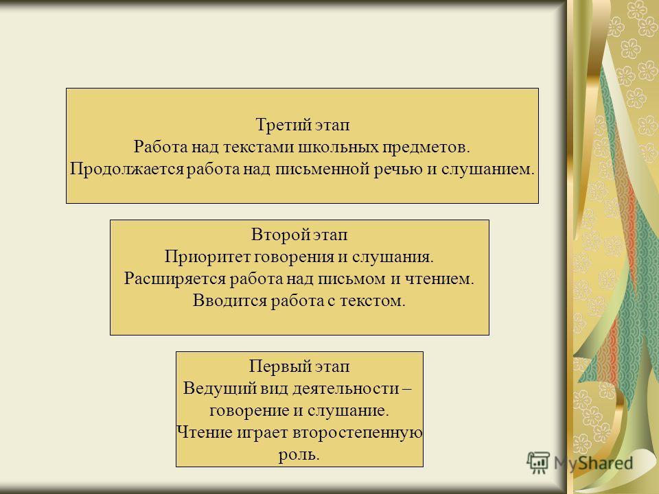 Первый этап Ведущий вид деятельности – говорение и слушание. Чтение играет второстепенную роль. Второй этап Приоритет говорения и слушания. Расширяется работа над письмом и чтением. Вводится работа с текстом. Третий этап Работа над текстами школьных