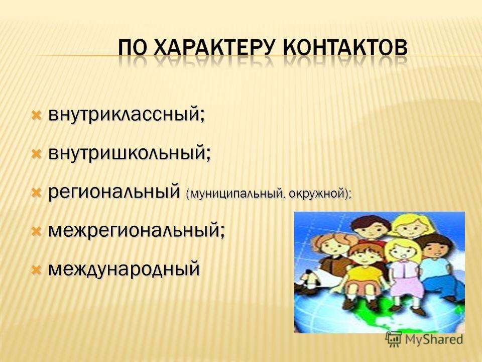 внутриклассный; внутриклассный; внутришкольный; внутришкольный; региональный (муниципальный, окружной); региональный (муниципальный, окружной); межрегиональный; межрегиональный; международный международный