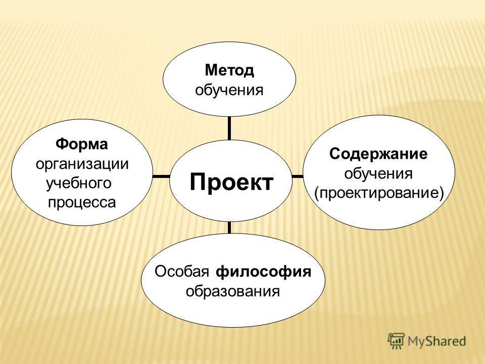 Проект Метод обучения Содержание обучения (проектирование) Особая философия образования Форма организации учебного процесса