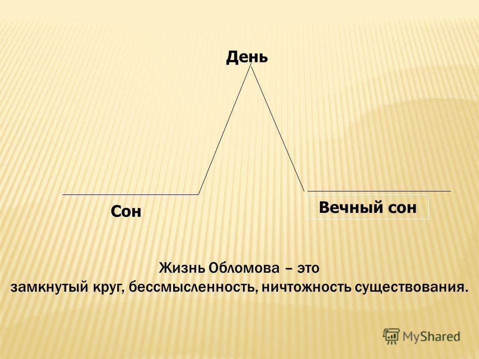 День Сон Вечный сон Жизнь Обломова – это замкнутый круг, бессмысленность, ничтожность существования.