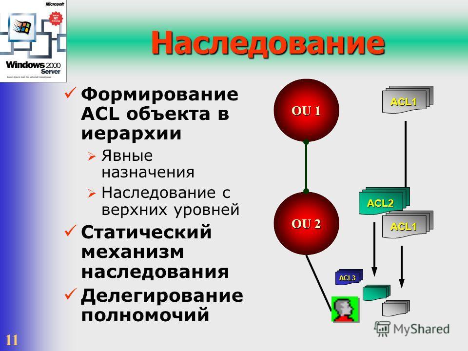 11 OU 2 Наследование Формирование ACL объекта в иерархии Явные назначения Наследование с верхних уровней Статический механизм наследования Делегирование полномочий OU 1 ACL1 ACL1 ACL2 ACL3