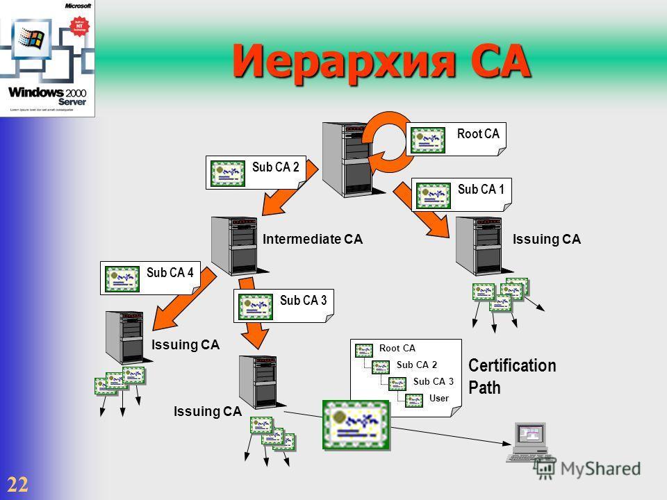 22 Иерархия CA Root CASub CA 4Sub CA 1Sub CA 2 Intermediate CAIssuing CA Root CA Sub CA 2 Sub CA 3 User Sub CA 3 Issuing CA Certification Path