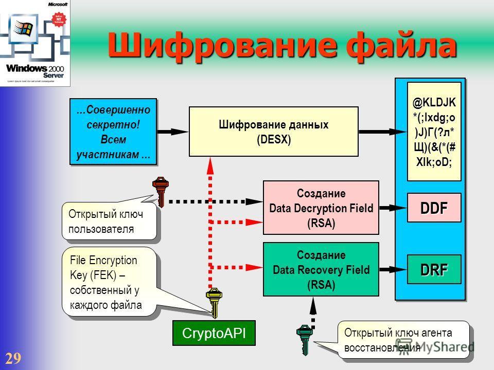 29 @KLDJK *(;lxdg;o )J)Г(?л* Щ)(&(*(# Xlk;oD; Шифрование файла DRF DDF Создание Data Recovery Field (RSA) Создание Data Decryption Field (RSA) Шифрование данных (DESX) CryptoAPI...Совершенно секретно! Всем участникам... Открытый ключ пользователя Fil