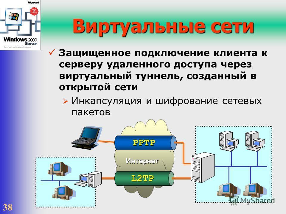 38 Интернет Виртуальные сети Защищенное подключение клиента к серверу удаленного доступа через виртуальный туннель, созданный в открытой сети Инкапсуляция и шифрование сетевых пакетов L2TP PPTP
