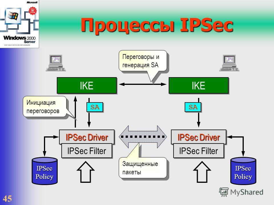 45 Процессы IPSec IKE IPSec Driver IPSec Filter IPSec Policy IPSec Driver IPSec Filter IKE Инициация переговоров Переговоры и генерация SA IPSec Policy SA Защищенные пакеты