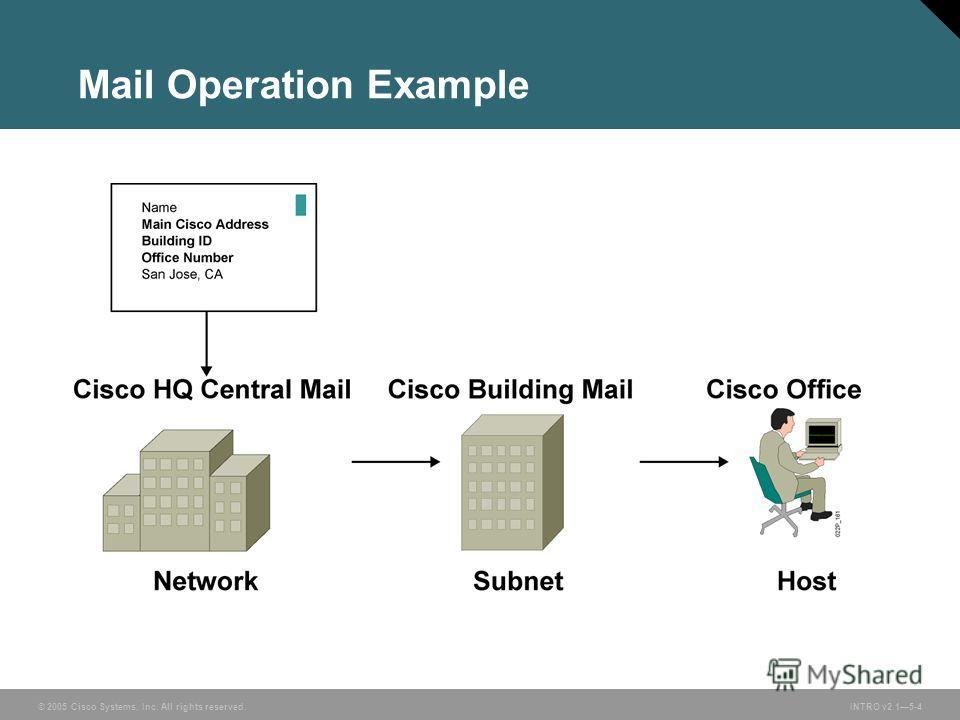 © 2005 Cisco Systems, Inc. All rights reserved.INTRO v2.15-4 Mail Operation Example