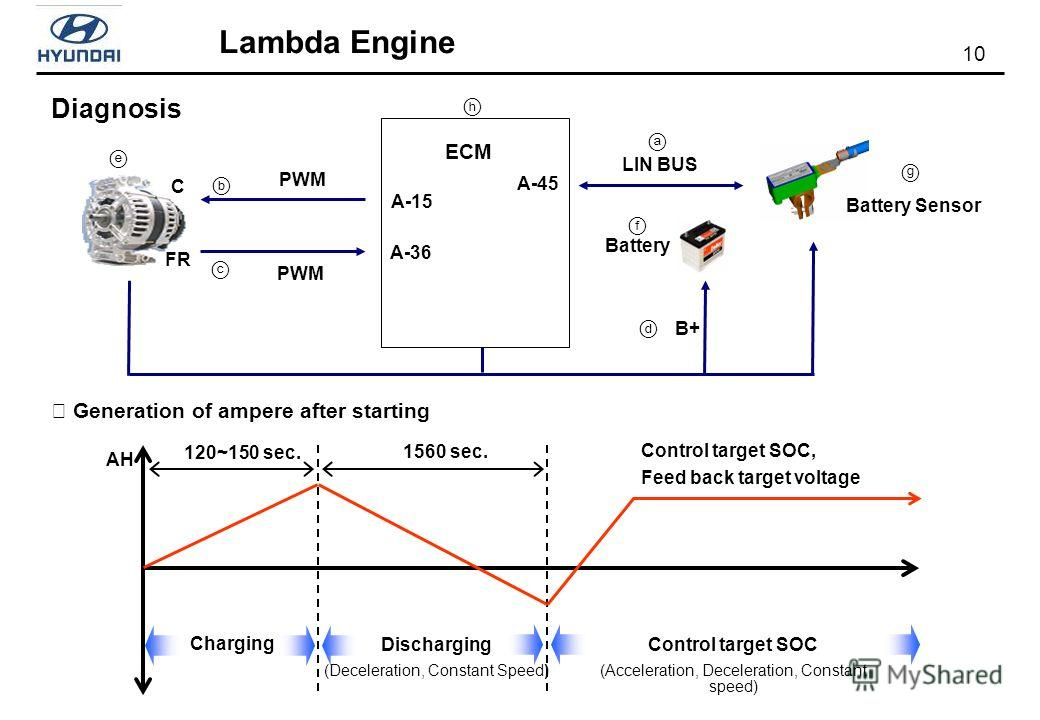 10 Lambda Engine Diagnosis ECM A-15 A-36 A-45 PWM C FR LIN BUS Battery Sensor Battery B+ AH Charging Discharging (Deceleration, Constant Speed) Control target SOC (Acceleration, Deceleration, Constant speed) Control target SOC, Feed back target volta