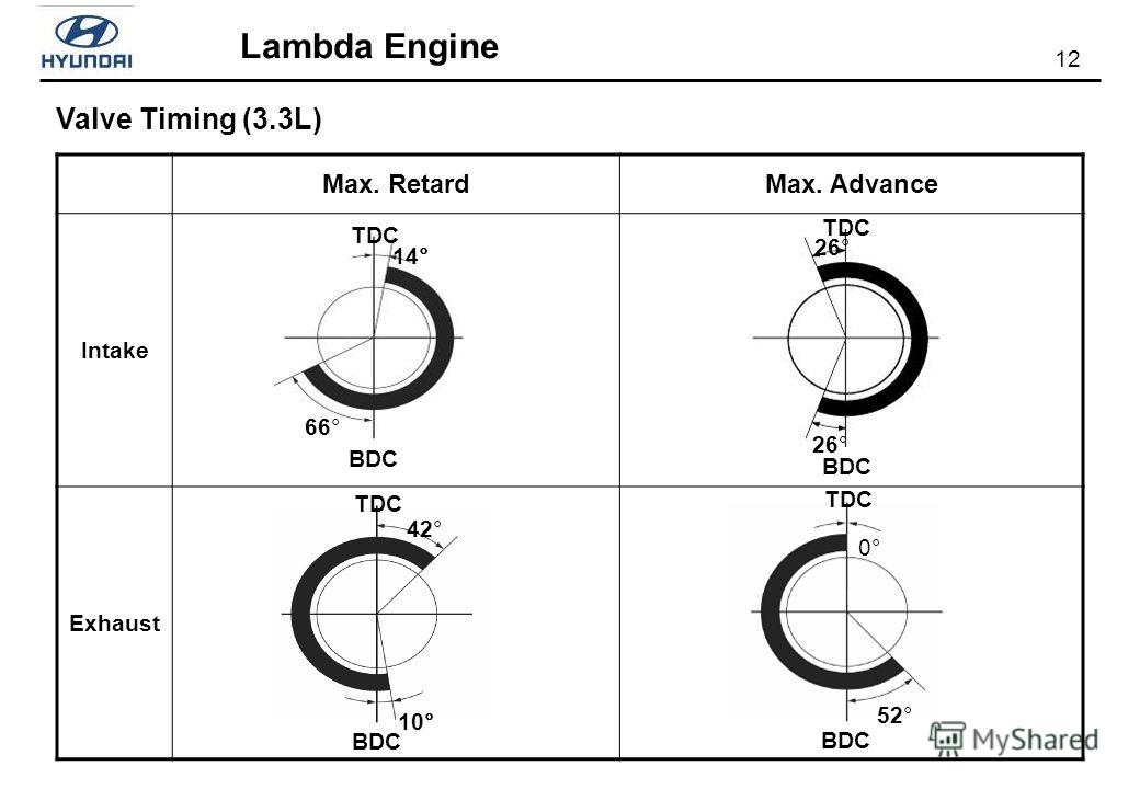 12 Lambda Engine BDC TDC 26° TDC BDC 66° 14° Max. RetardMax. Advance Intake Exhaust Valve Timing (3.3L) BDC 52° 0° TDC BDC 42° 10° TDC