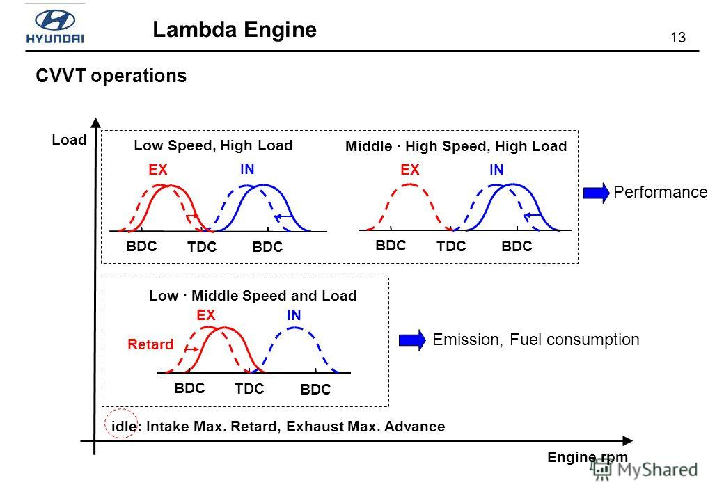 13 Lambda Engine Engine rpm Load TDC BDC IN EX Retard Low · Middle Speed and Load Emission, Fuel consumption idle: Intake Max. Retard, Exhaust Max. Advance TDC BDC IN EX Low Speed, High Load TDC BDC IN EX Middle · High Speed, High Load Performance CV