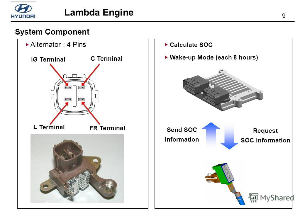 9 Lambda Engine IG Terminal C Terminal FR Terminal L Terminal Alternator : 4 Pins System Component Calculate SOC Wake-up Mode (each 8 hours) Request SOC information Send SOC information