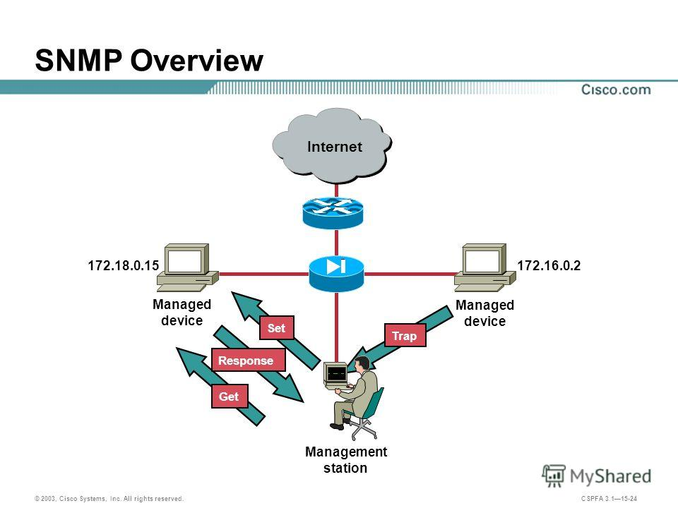 © 2003, Cisco Systems, Inc. All rights reserved. CSPFA 3.115-24 SNMP Overview Management station Managed device Trap Set Get Response 172.16.0.2172.18.0.15 Internet