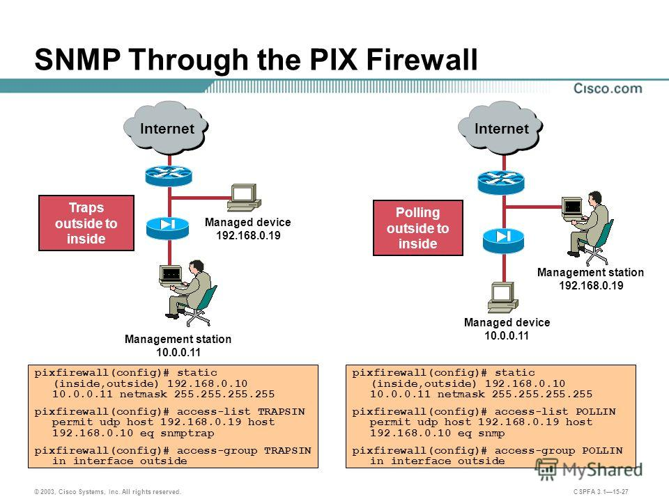 © 2003, Cisco Systems, Inc. All rights reserved. CSPFA 3.115-27 SNMP Through the PIX Firewall Traps outside to inside Polling outside to inside Managed device 192.168.0.19 Management station 10.0.0.11 Managed device 10.0.0.11 Management station 192.1