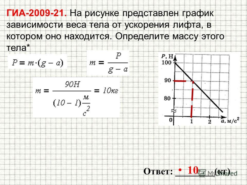 ГИА-2009-21. На рисунке представлен график зависимости веса тела от ускорения лифта, в котором оно находится. Определите массу этого тела* 10 Ответ: ________(кг)