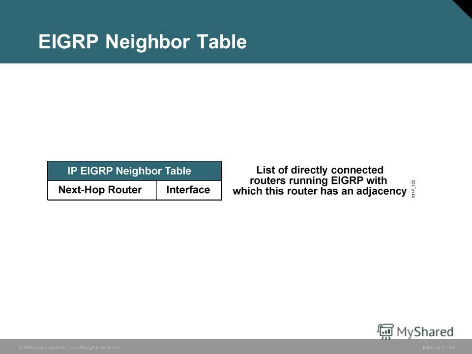 © 2006 Cisco Systems, Inc. All rights reserved. BSCI v3.02-4 EIGRP Neighbor Table