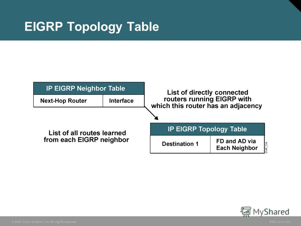 © 2006 Cisco Systems, Inc. All rights reserved. BSCI v3.02-6 EIGRP Topology Table