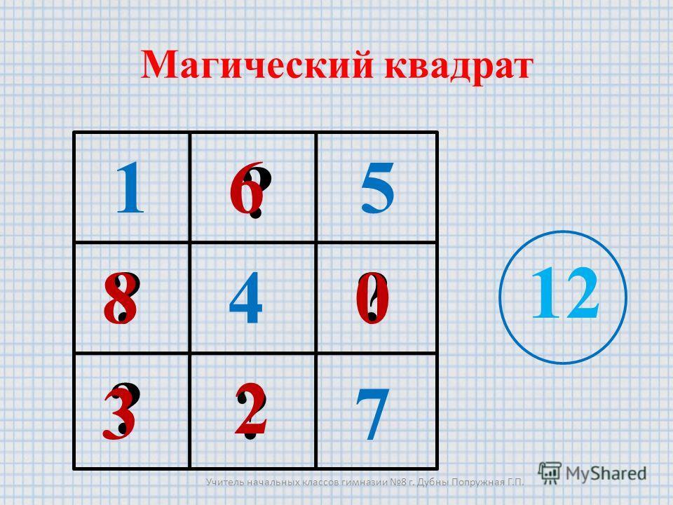 Магический квадрат 15 7 12 ? ?? ? ? 0 6 8 3 2 4 Учитель начальных классов гимназии 8 г. Дубны Попружная Г.П.