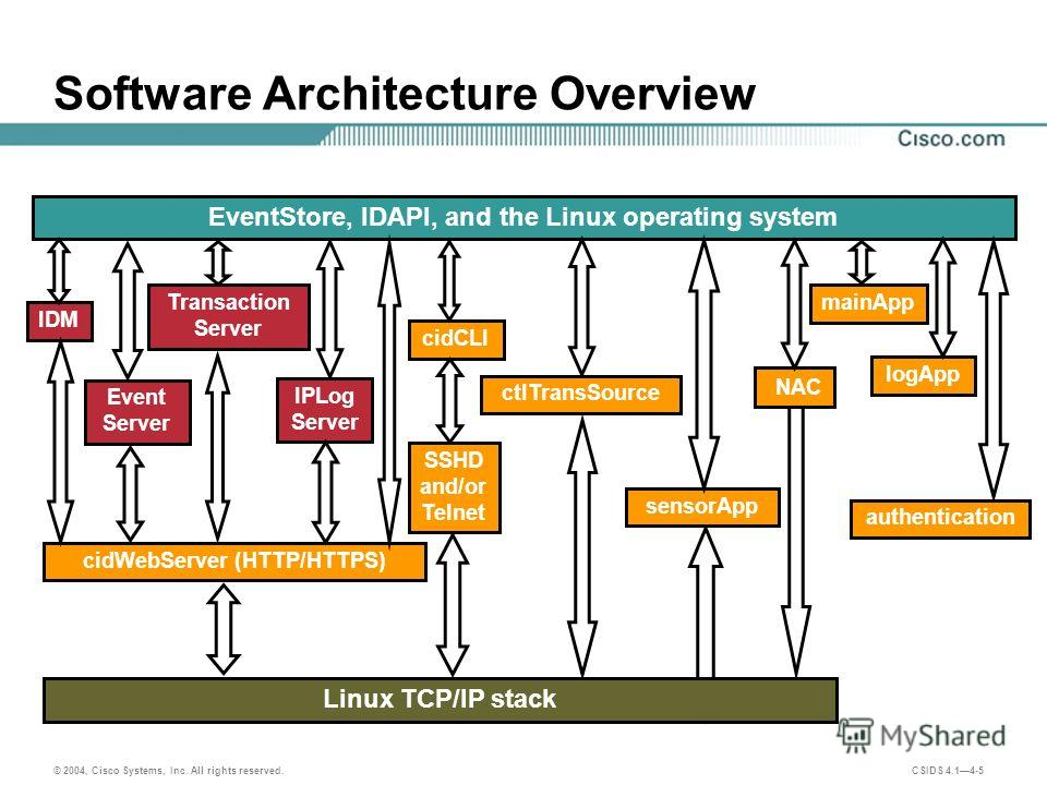 © 2004, Cisco Systems, Inc. All rights reserved. CSIDS 4.14-5 Software Architecture Overview EventStore, IDAPI, and the Linux operating system sensorApp cidWebServer (HTTP/HTTPS) cidCLI Linux TCP/IP stack SSHD and/or Telnet IDM Transaction Server Eve
