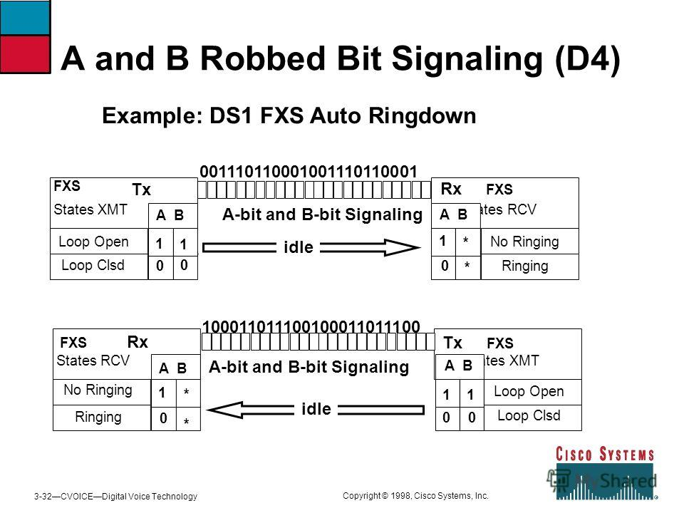 3-32CVOICEDigital Voice Technology Copyright © 1998, Cisco Systems, Inc. A and B Robbed Bit Signaling (D4) Example: DS1 FXS Auto Ringdown FXS Rx States RCV No Ringing Ringing A B * 0 * 1 idle Tx FXS States XMT Loop Open Loop Clsd A B 00 11 A-bit and
