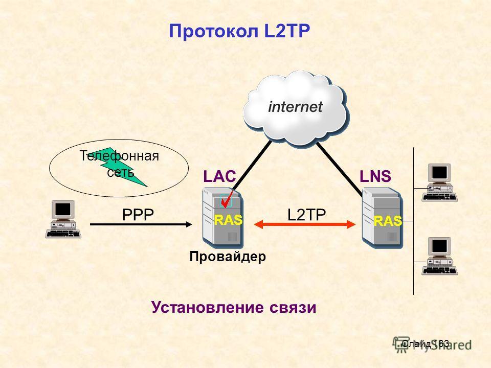 Слайд 163 RAS Телефонная сеть Провайдер Протокол L2TP РРРL2TP Установление связи LACLNS