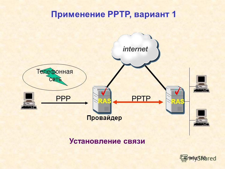 Слайд 158 RAS Телефонная сеть Провайдер Применение РРТР, вариант 1 РРРРРТР Установление связи