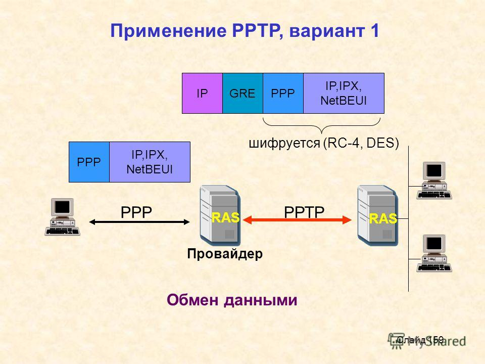 Слайд 159 RAS Провайдер Применение РРТР, вариант 1 РРРРРТР Обмен данными РРР IP,IPX, NetBEUI РРР IP,IPX, NetBEUI шифруется (RC-4, DES) GRE IP
