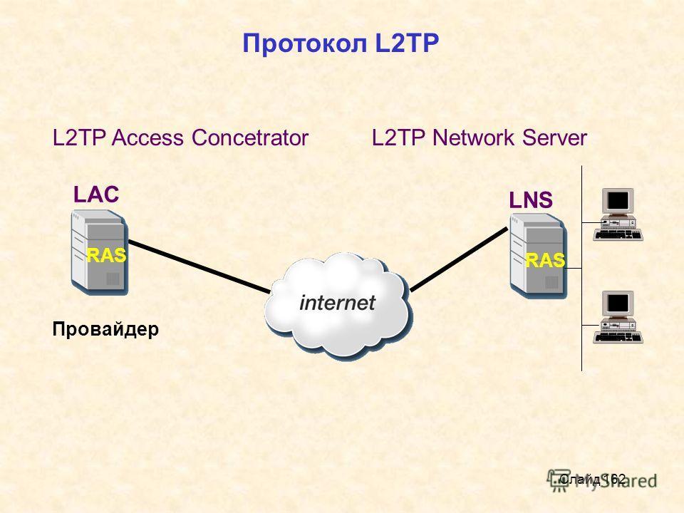 Слайд 162 RAS Провайдер Протокол L2TP LAC L2TP Access Concetrator LNS L2TP Network Server