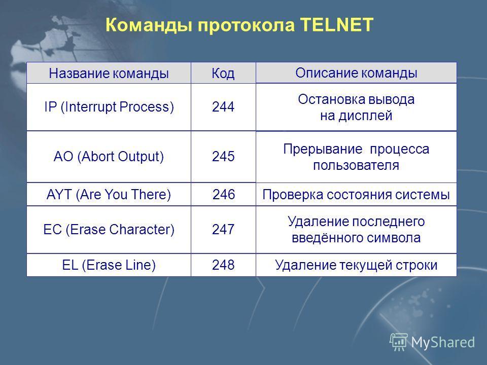 Команды протокола TELNET Управляющий символ IACКоманда Параметры Interpret as Command, равен 255 Например, клавиша Backspace, 247 1 байт
