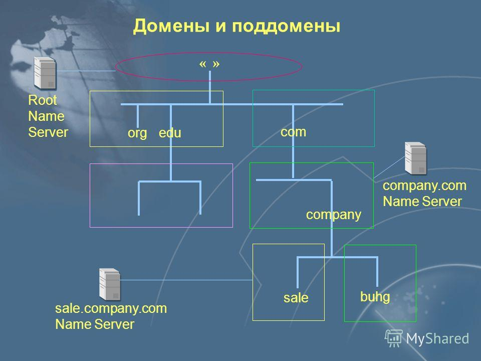 telnet www.microsoft.com Resolver www.microsoft.com - ? 100.0.0.6 DNS Server DNS - служба
