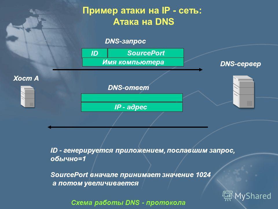 Пример атаки на IP - сеть: Атака на DNS Нарушение нормального функционирования объекта атаки Местонахождение атакующего В одном сегменте с объектом атаки Используемые уязвимости Цель Слабая защищённость протокола DNS - - недостаток проектирования Сте