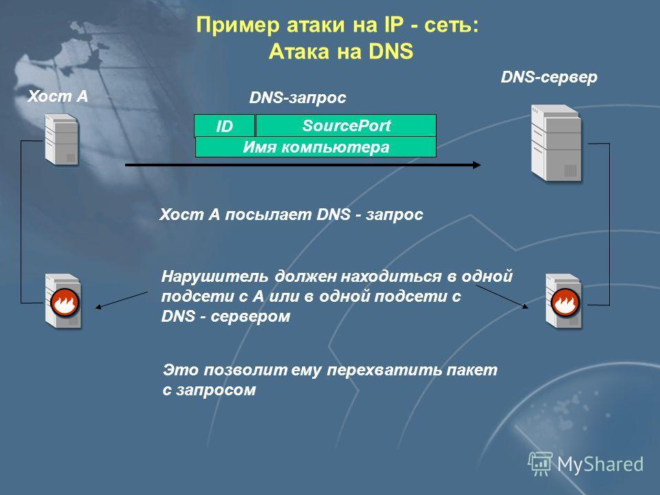 Схема работы DNS - протокола DNS-сервер Хост А IP - адрес ID Имя компьютера SourcePort DNS-запрос DNS-ответ ID - генерируется приложением, пославшим запрос, обычно=1 SourcePort вначале принимает значение 1024 а потом увеличивается Пример атаки на IP