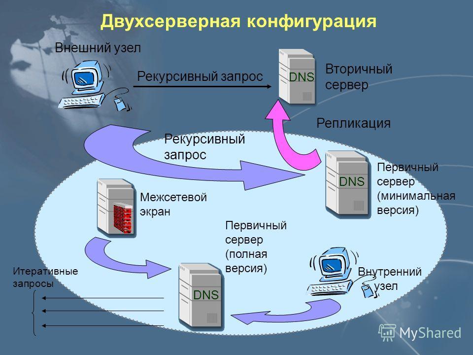 DNS в корпоративной сети Доступ узлов корпоративной сети к полной информации о внутренних именах Доступ отдельных узлов корпоративной сети к глобальному пространству имён Internet Доступ внешних узлов к минимально необходимой информации о внутренних
