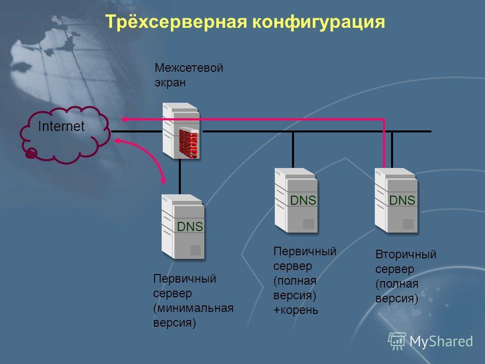 Трехсерверная конфигурация Внешний узел Вторичный сервер (минимальная версия) Внутренний узел (с Internet) Первичный сервер (минимальная версия) Репликация Рекурсивный запрос Рекурсивный запрос Итеративные запросы Межсетевой экран Первичный сервер (п