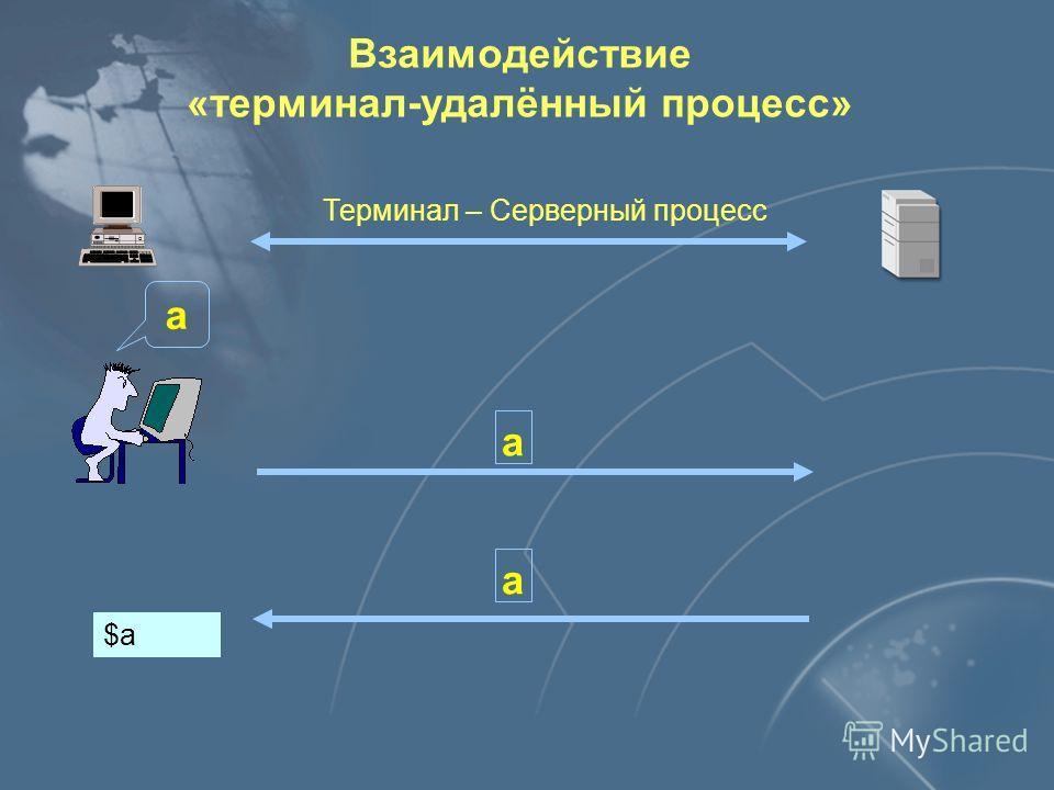 Варианты взаимодействия по протоколу TELNET Терминал – Серверный процесс Терминал – Терминал Процесс – Процесс