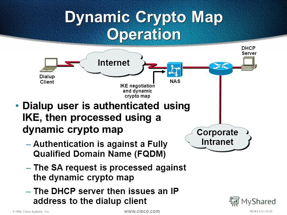 © 1999, Cisco Systems, Inc. www.cisco.com MCNS 2.013-30 Dynamic Crypto Map Operation Internet NAS Dialup Client DHCP Server IKE negotiation and dynamic crypto map Corporate Intranet Dialup user is authenticated using IKE, then processed using a dynam